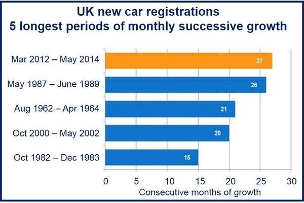 UK soaring car sales