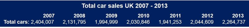 UK annual car sales 2007-2013
