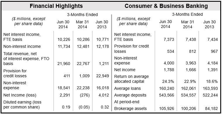 Bank of America Financial Results