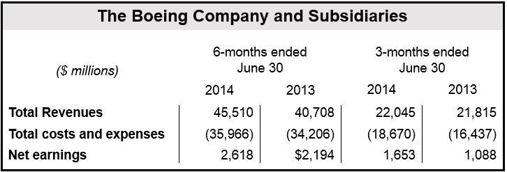 Boeing Q2 2014 Financial Results