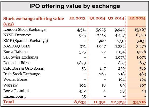 European IPOs 1