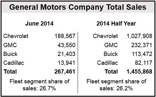 GM June sales