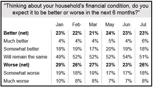 Harris Poll Households