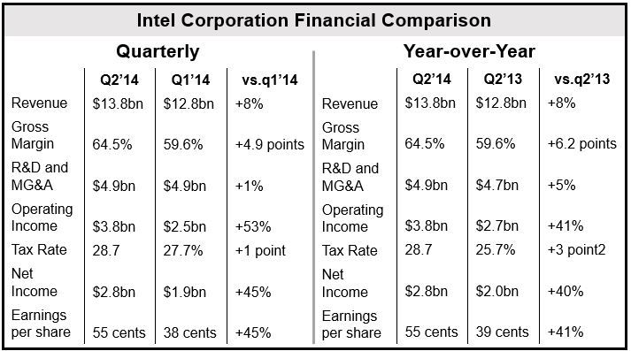 Intel Financials Q2 2014