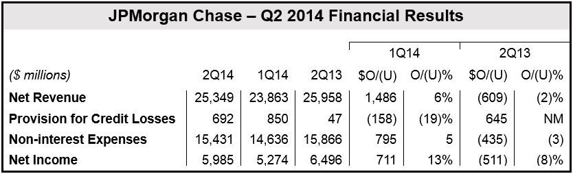 JPMorgan Q2 2014 results