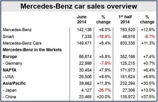 Mercedes record sales