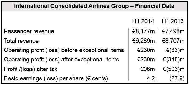 AIG H1 financial Results