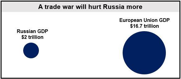 Russian and EU GDP