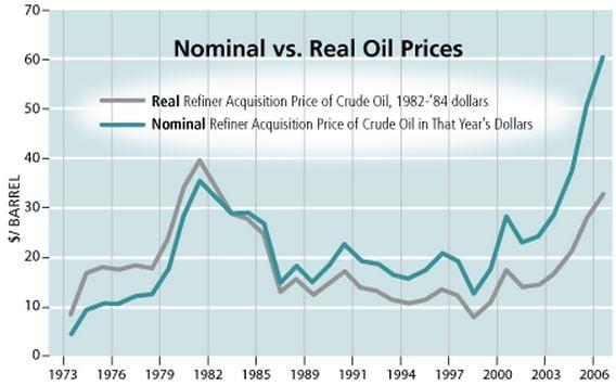 Nominal price