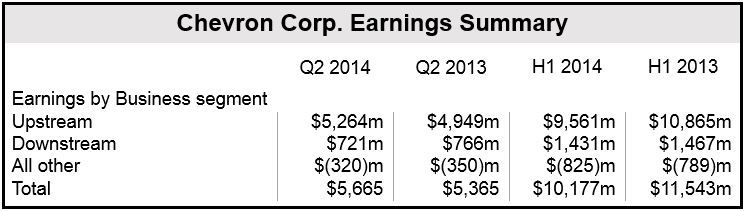 Chevron Q2 2014 Financials