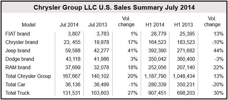 Chrysler US July sales