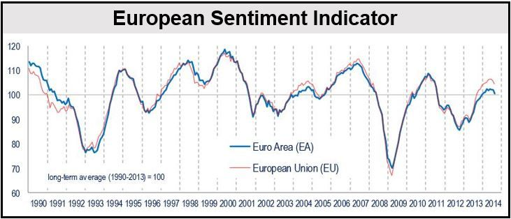 European Sentiment Indicator
