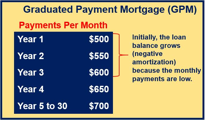 Graduated Payment Loan