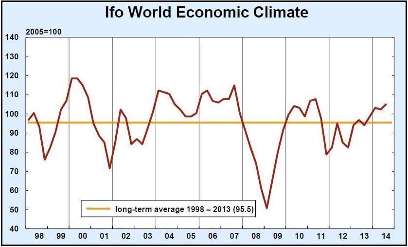 World Economic Climate