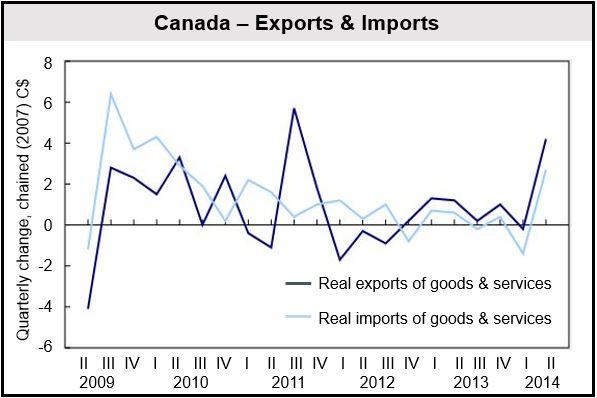 Canada Import & Exports