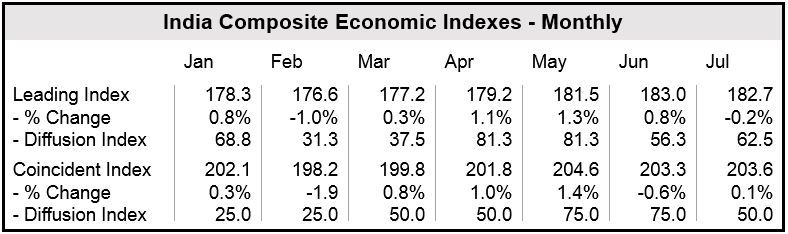 India Composite Economic Indexes - Monthly