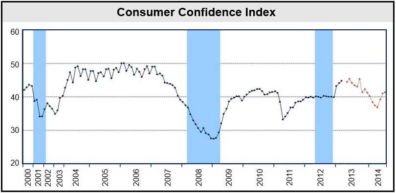 Japanese Consumer Confidence Index