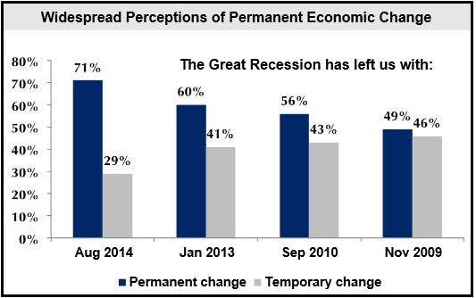 Americans' perception of permancy of economic change