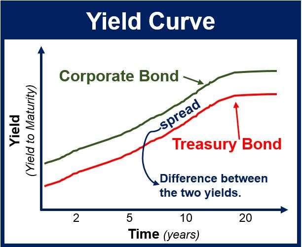 Bond Security Definition