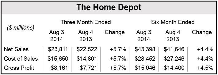 Home Depot Q2 2014 Results