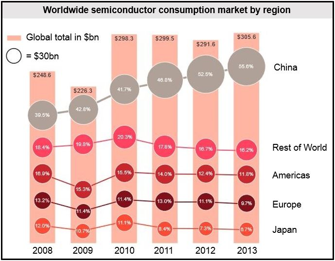 Global demand semiconductors