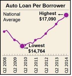 Amount Borrowed