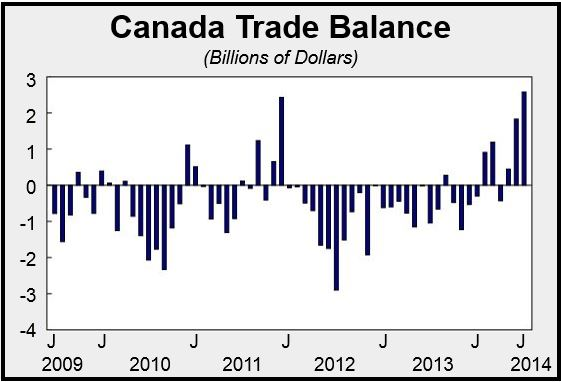 Canada's trade surplus