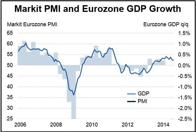 Markit PMI Eurozone September