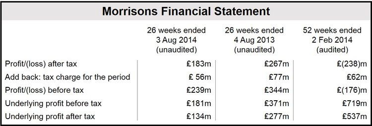 Morrisons Financial Statement
