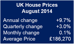 UK August House prices