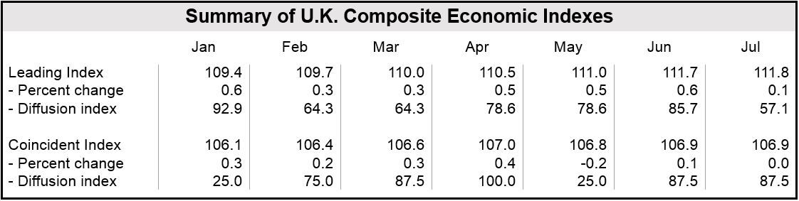 UK July Leading Economic Index