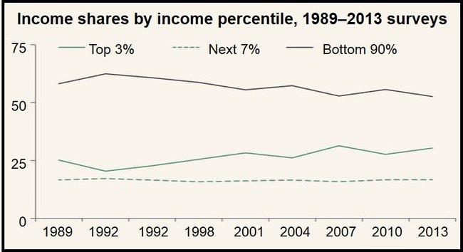 US Wealth Gap