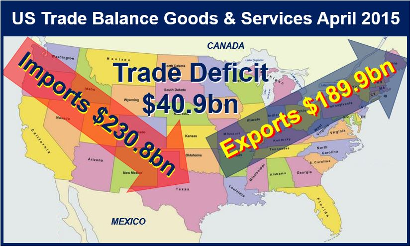 An overview of the trade deficit as the balance between the exports and imports