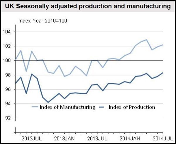 UK July Industrial Production