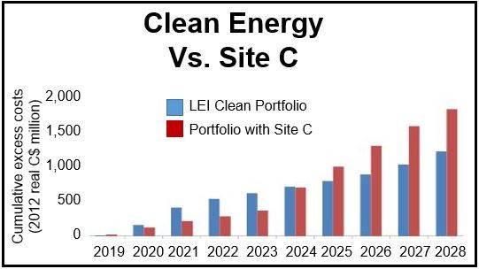 Clean Energy vs Site C