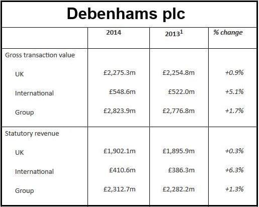 Debenhams Financial Results 2014