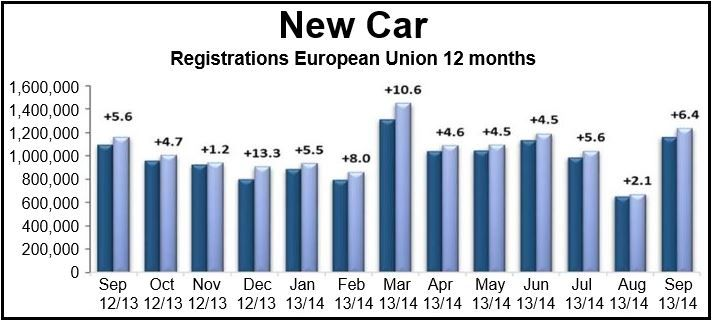 EU September New Car Registrations