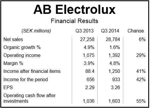 Electrolux Financial Results Q3 2014