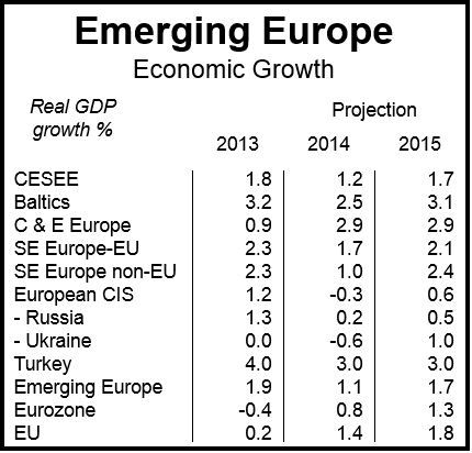 Emerging Europe IMF outlook
