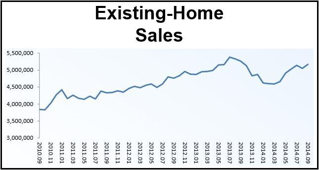 Existing-Home Sales September US