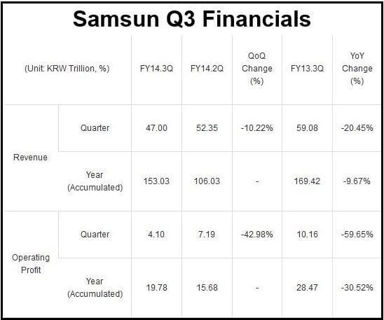 Samsung Q3 Guidance