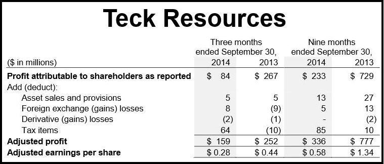 Teck Resources ltd Q3 2014