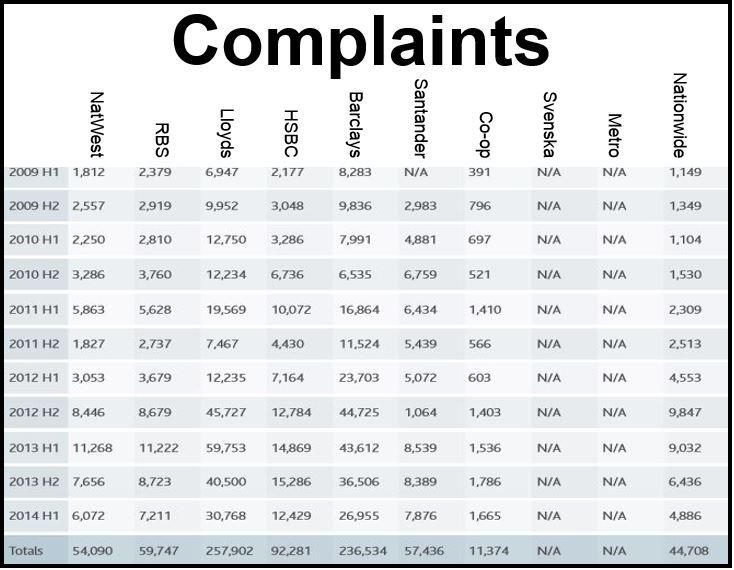 Banking customer complaints