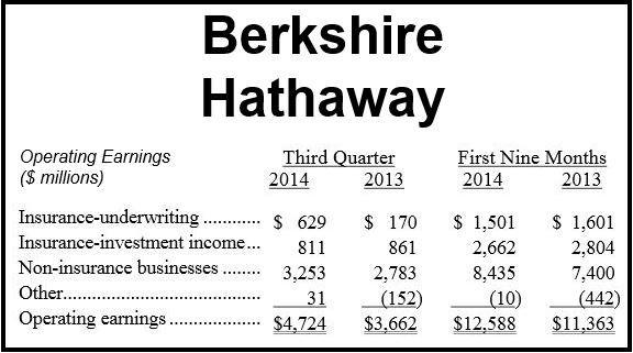 Berkshire Hathaway Q3 2014 Operating Earnings