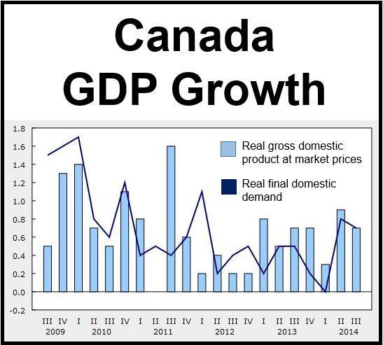Canada GDP growth Q3 2014