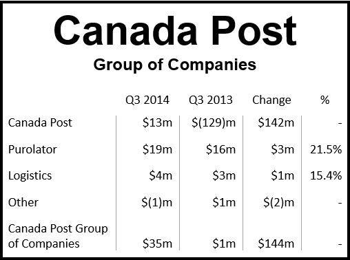Canada Post 3rd quarter results