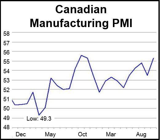 Canadian Manufacturing PMI