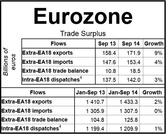Eurozone trade surplus