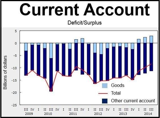 Canada Current Account Deficit Q3 2014