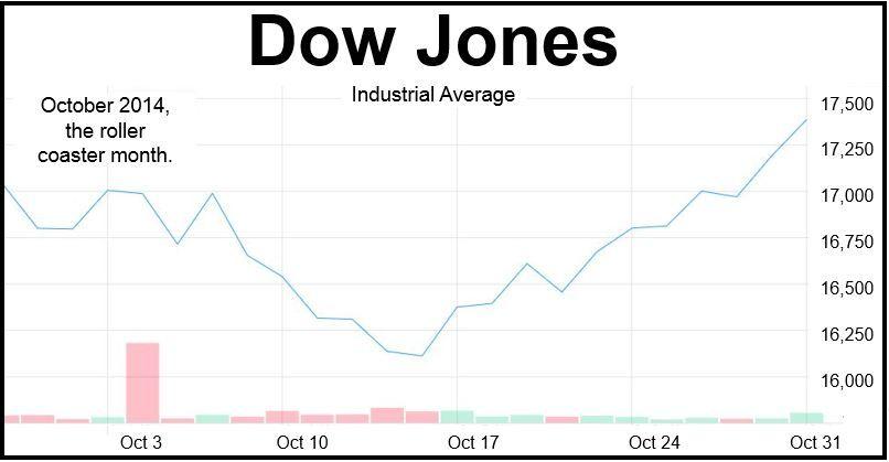 Dow Jones October 2014